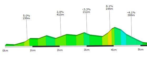 Walliseller Triathlon 2D Radstrecke
