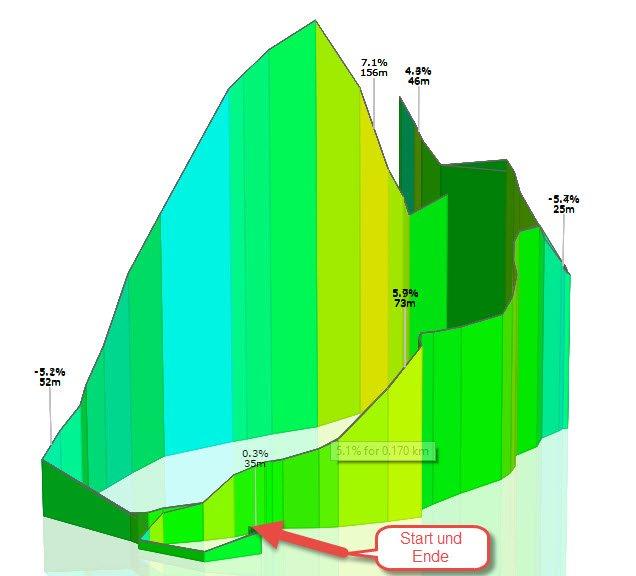 Wallisellen Triathlon 3D Strecke