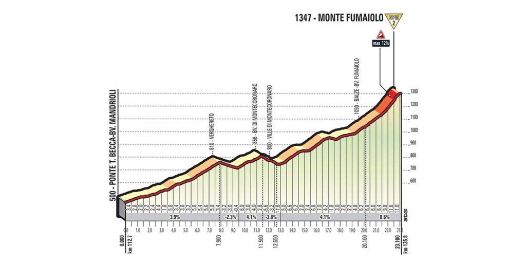 Anstieg Nummer 2 der Etappe 11 des Giro d'Italia 2017