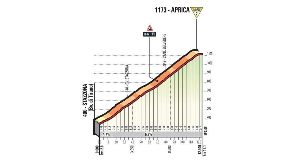 Erster Anstieg der Etappe Nummer 17 nach Aprica