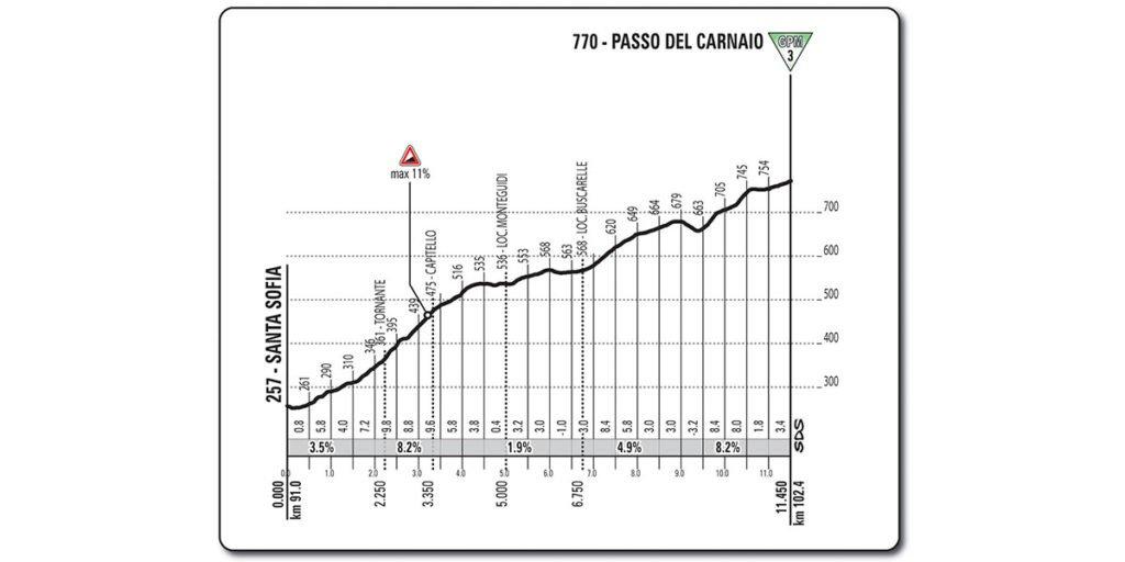 Anstieg Nummer 1 der Etappe 11 des Giro d'Italia 2017