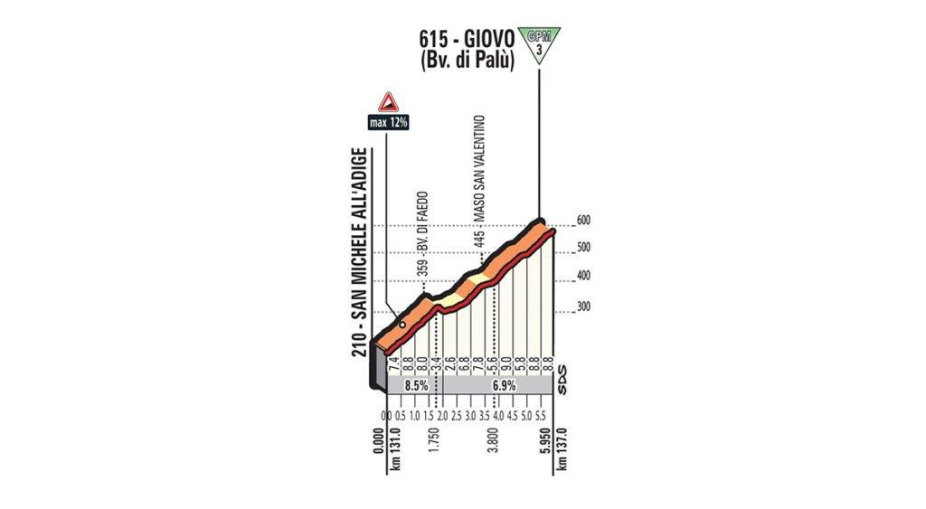 Dritter und letzter Anstieg der Etappe Nummer 17 nach Giovo