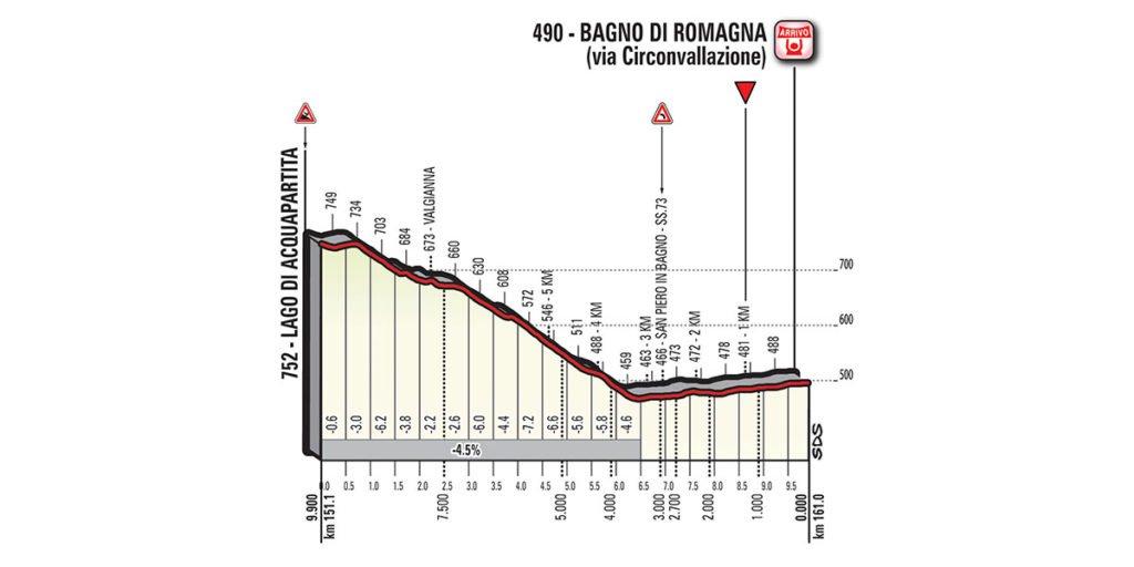 Finish der Etappe 11 des Giro d'Italia 2017