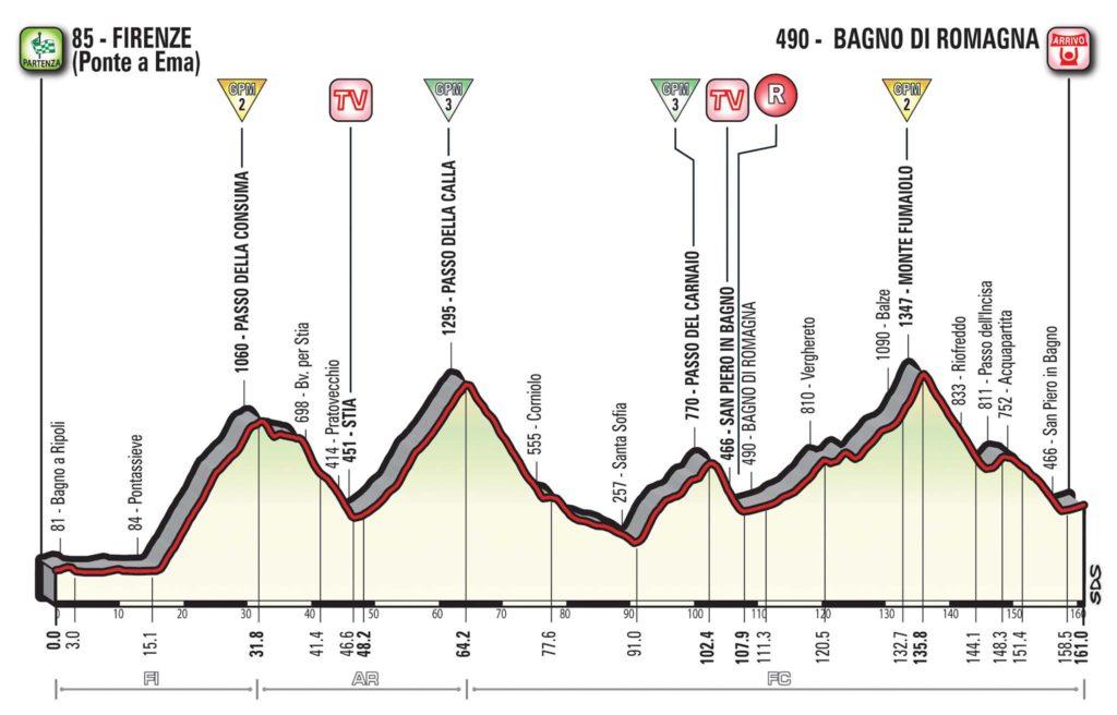 Querschnitt Etappe 11 Giro d'Italia 2017