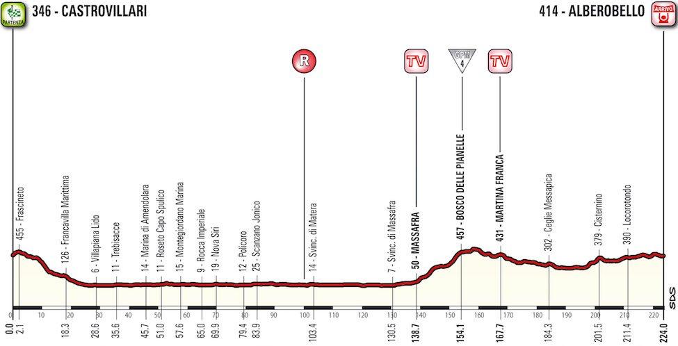 Giro d'Italia 2017 Etappe 7
