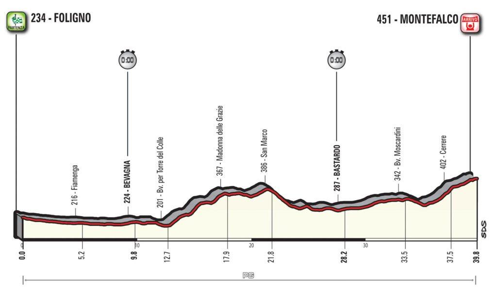 Giro d'Italia 2017 Etappe 10