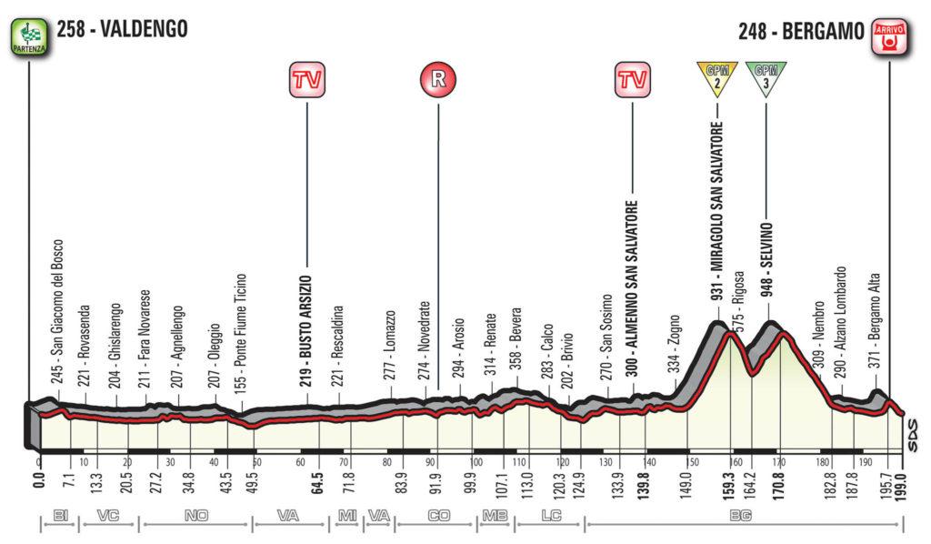 Querschnitt der Etappe 15 des Giro d'Italia 2017