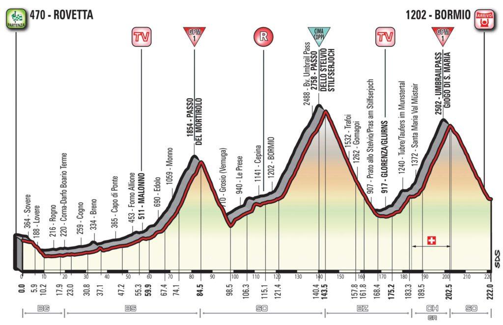 Querschnitt der Etappe 16 des Giro d'Italia 2017