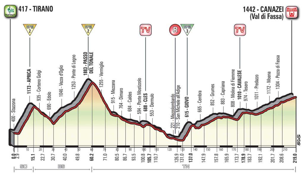 Querschnitt der Etappe 17 des Giro d'Italia 2017