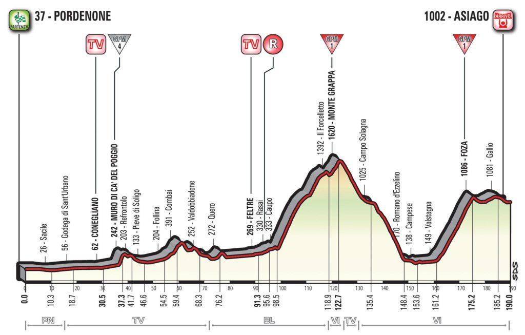 Querschnitt der Etappe 20 des Giro d'Italia 2017