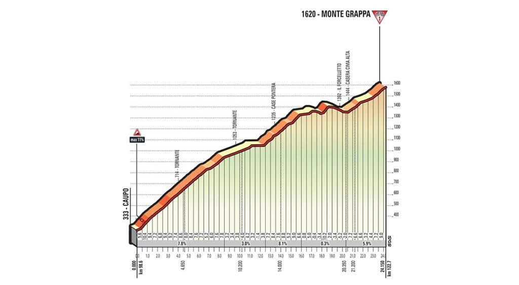 Zweiter Anstieg der Etappe Nummer 20 auf den Monte Grappa