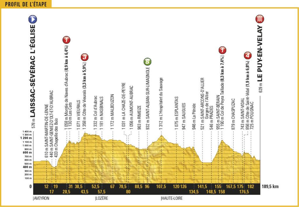 Streckenprofil der Etappe Nummer 15 der Tour de France 2017