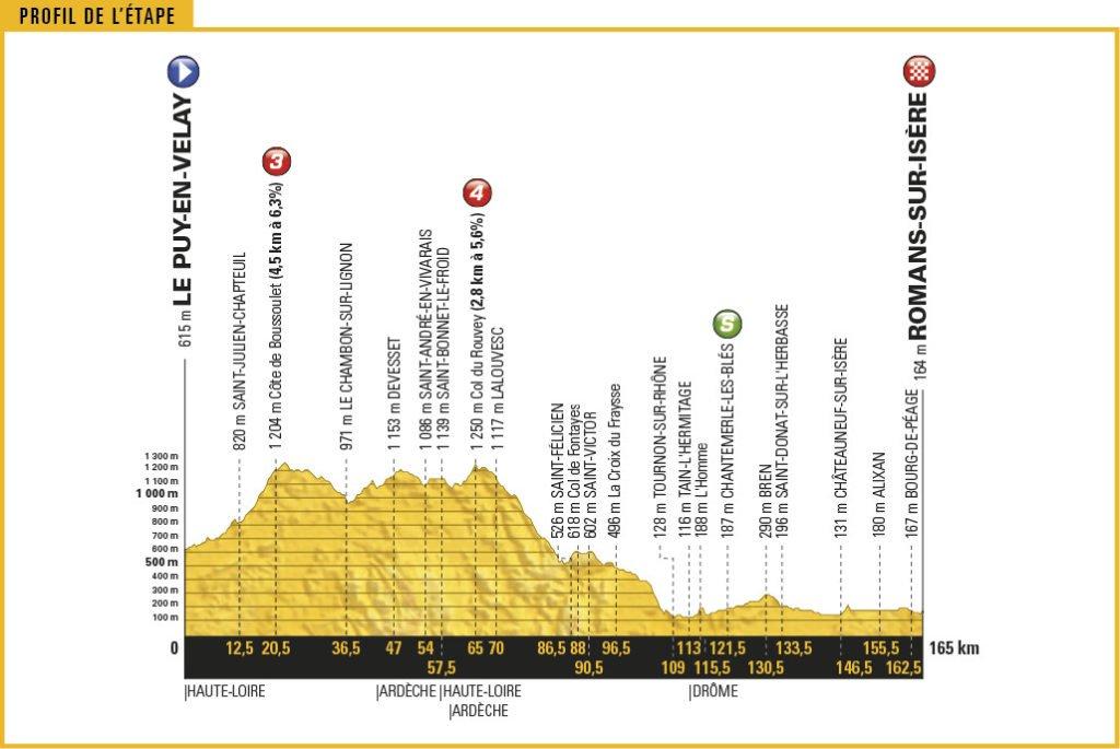 Streckenprofil der Etappe Nummer 16 der Tour de France 2017