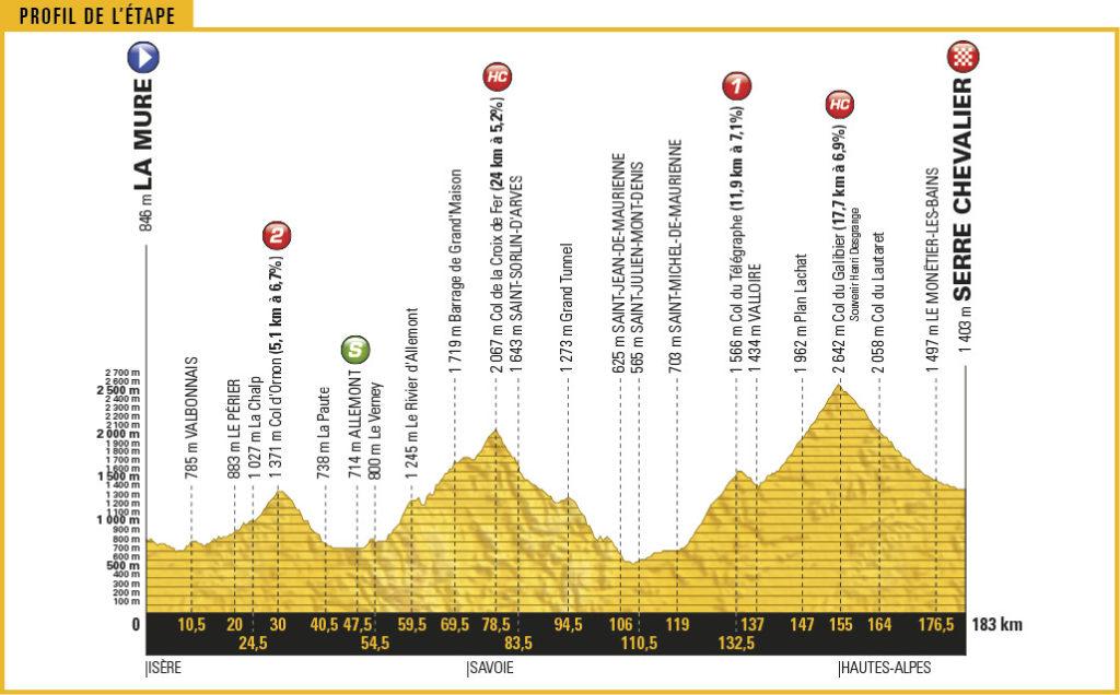 Streckenprofil der Etappe Nummer 17 der Tour de France 2017