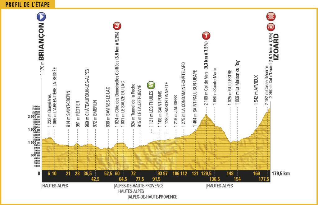 Streckenprofil der Etappe Nummer 18 der Tour de France 2017