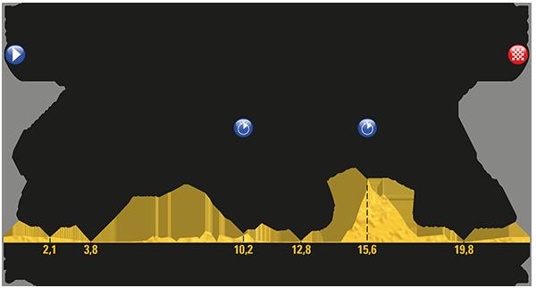 Karte der Etappe Nummer 20 der Tour de France 2017