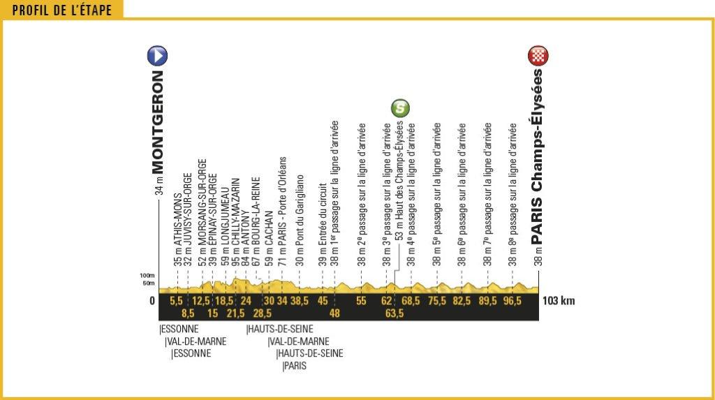 Streckenprofil der Etappe Nummer 21 der Tour de France 2017