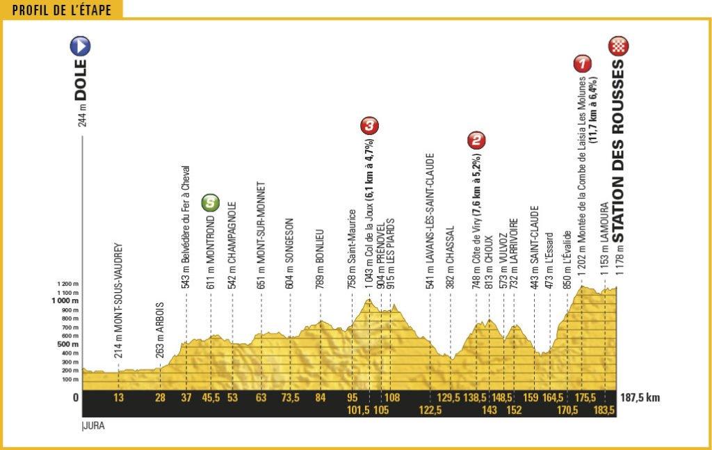Streckenprofil der Etappe Nummer 8 der Tour de France 2017