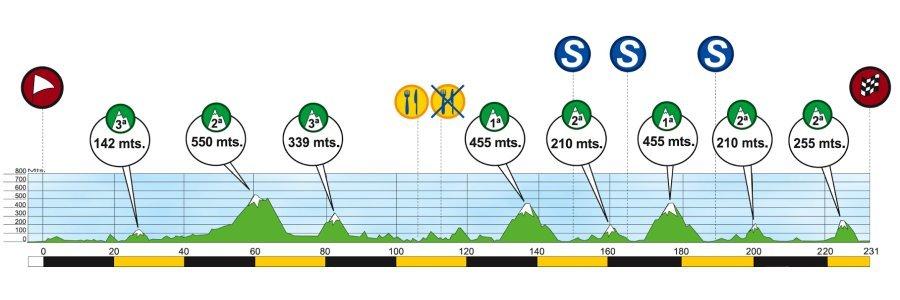 Streckenprofil derClásica San Sebastián 2018