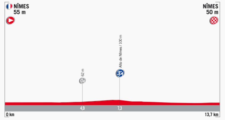 Streckenprofil der Etappe Nummer 1 der Vuelta España 2017