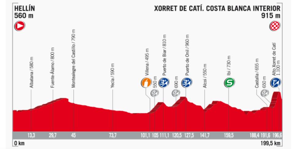 Streckenprofil der Etappe Nummer 8 der Vuelta España 2017