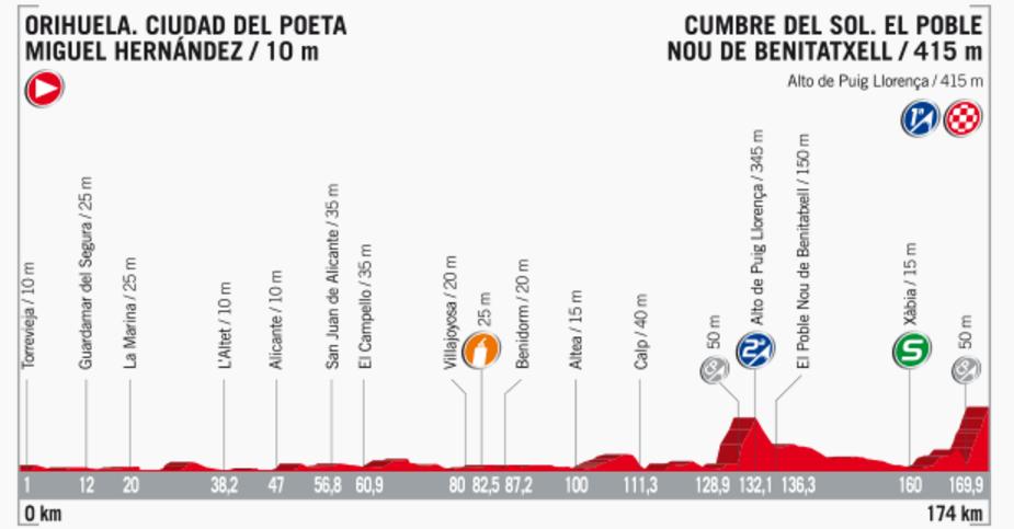 Streckenprofil der Etappe Nummer 9 der Vuelta España 2017