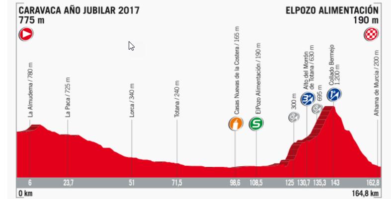 Streckenprofil der Etappe Nummer 10 der Vuelta España 2017