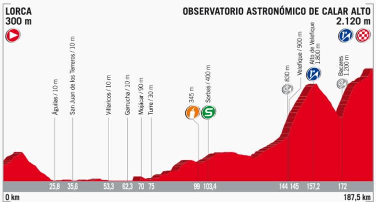 Streckenprofil der Etappe Nummer 11 der Vuelta España 2017