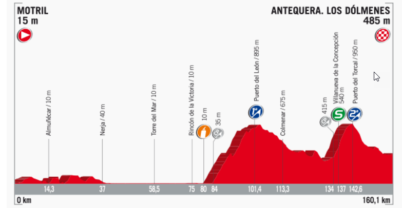 Streckenprofil der Etappe Nummer 12 der Vuelta España 2017