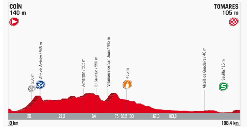 Streckenprofil der Etappe Nummer 13 der Vuelta España 2017