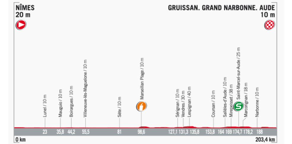 Streckenprofil der Etappe Nummer 2 der Vuelta España 2017