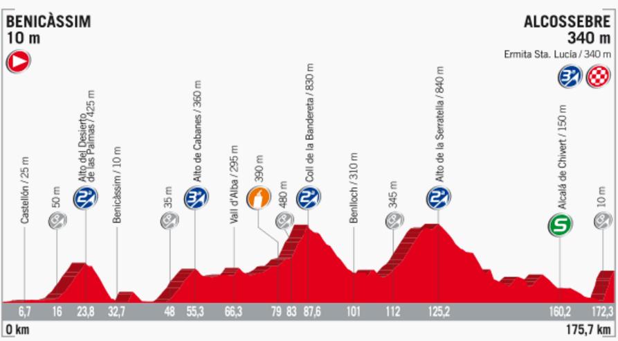 Streckenprofil der Etappe Nummer 5 der Vuelta España 2017