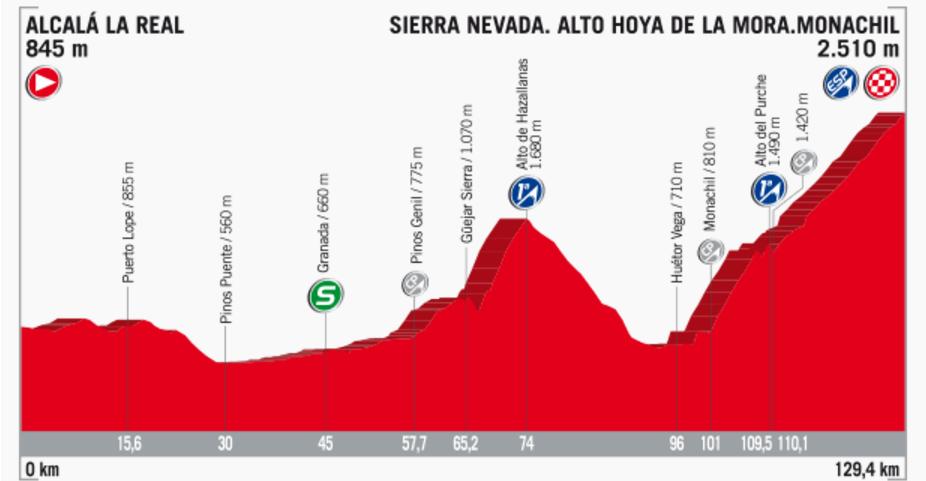 Streckenprofil der Etappe Nummer 15 der Vuelta España 2017