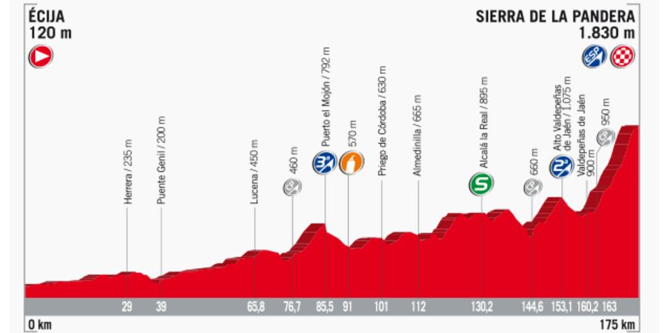 Streckenprofil der Etappe Nummer 14 der Vuelta España 2017