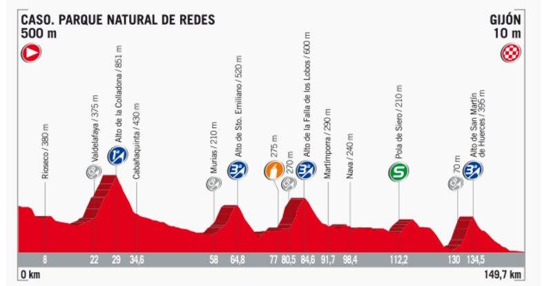 Streckenprofil der Etappe Nummer 19 der Vuelta España 2017