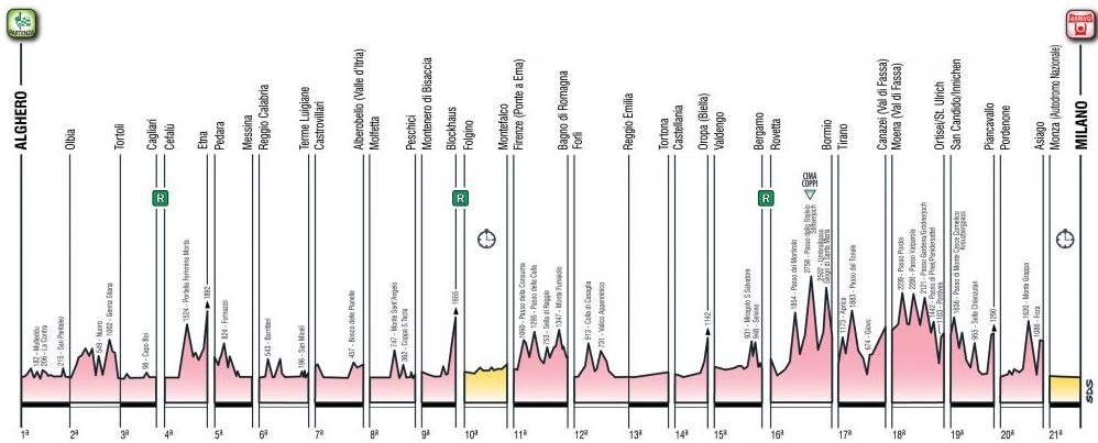 Giro 2017 Etappen und Höhenprofil