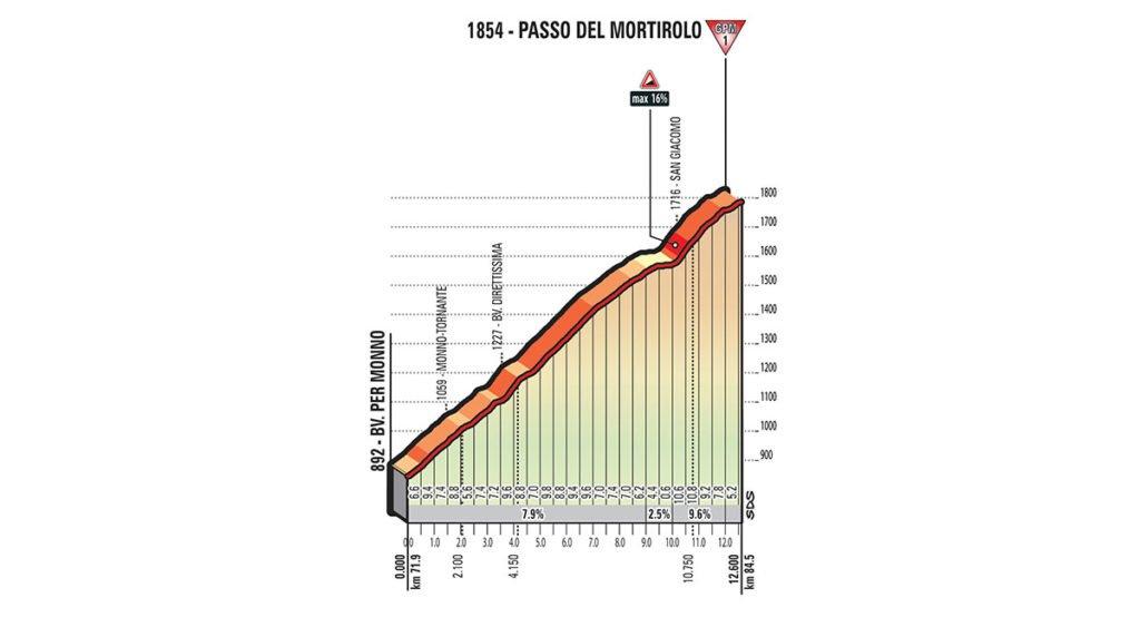 Erster Anstieg der Etappe Nummer 16 auf den Passo del Mortirolo