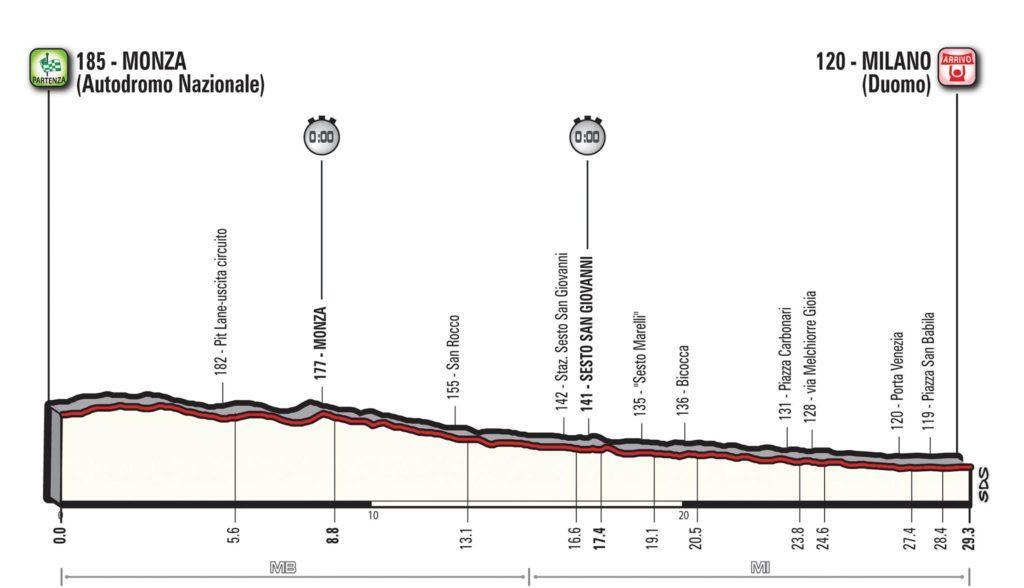 Querschnitt der Etappe 21 des Giro d'Italia 2017