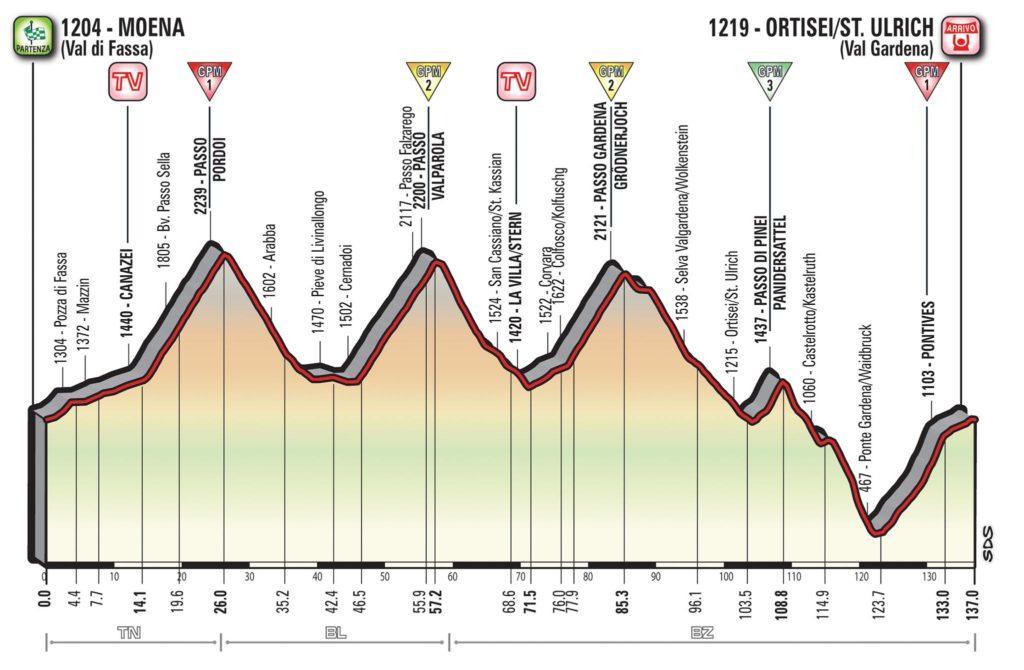 Querschnitt der Etappe 18 des Giro d'Italia 2017