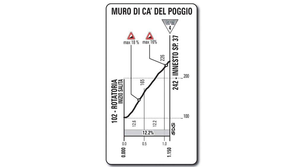 Erster Anstieg Etappe Nummer 20 auf den Muro di Ca del Poggio