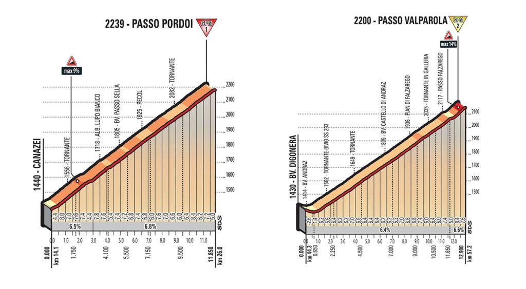 Erster und zweiter Anstieg der Etappe Nummer 18 über den Passo Pordoi und den Passo Valparola