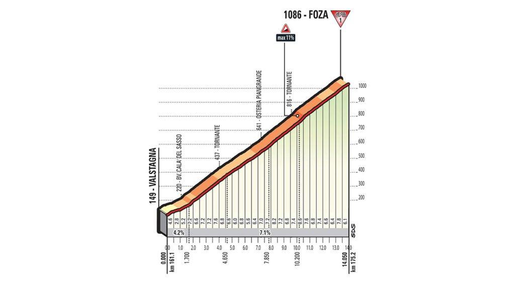 Dritter Anstieg der Etappe Nummer 20 nach Foza