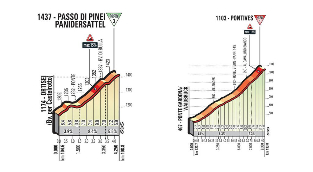 Vierter und Fünfter Anstieg der Etappe Nummer 18 über den Passo di Pinei und auf den Pontives