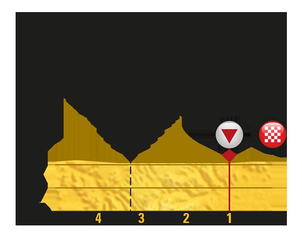 Letzter Kilometer der Etappe Nummer 6 der Tour de France 2017