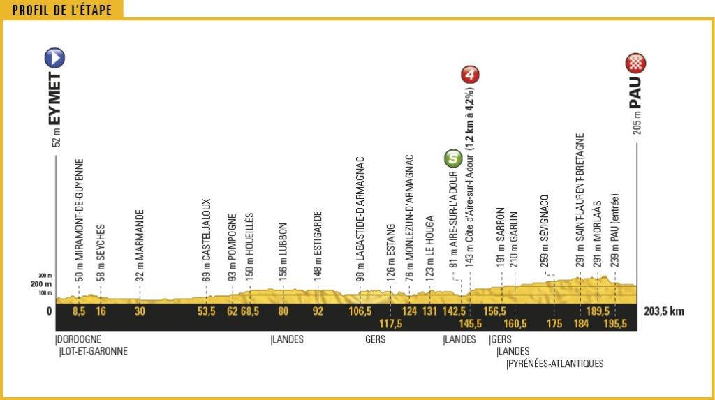 Streckenprofil der Etappe Nummer 11 der Tour de France 2017