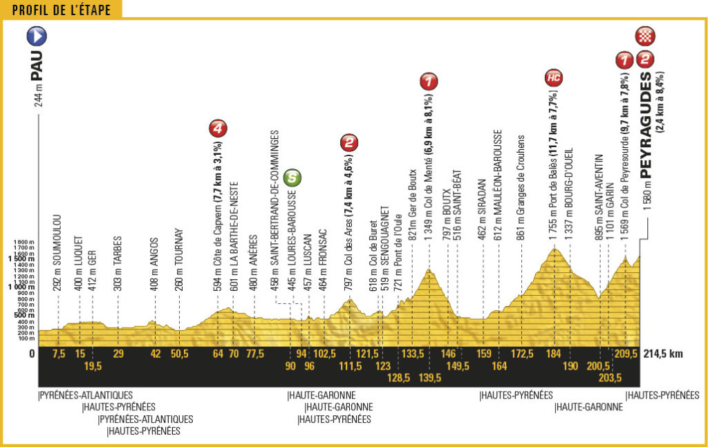 Streckenprofil der Etappe Nummer 12 der Tour de France 2017