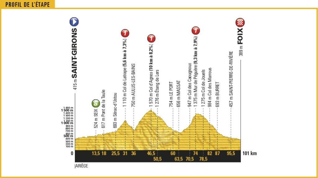 Streckenprofil der Etappe Nummer 13 der Tour de France 2017