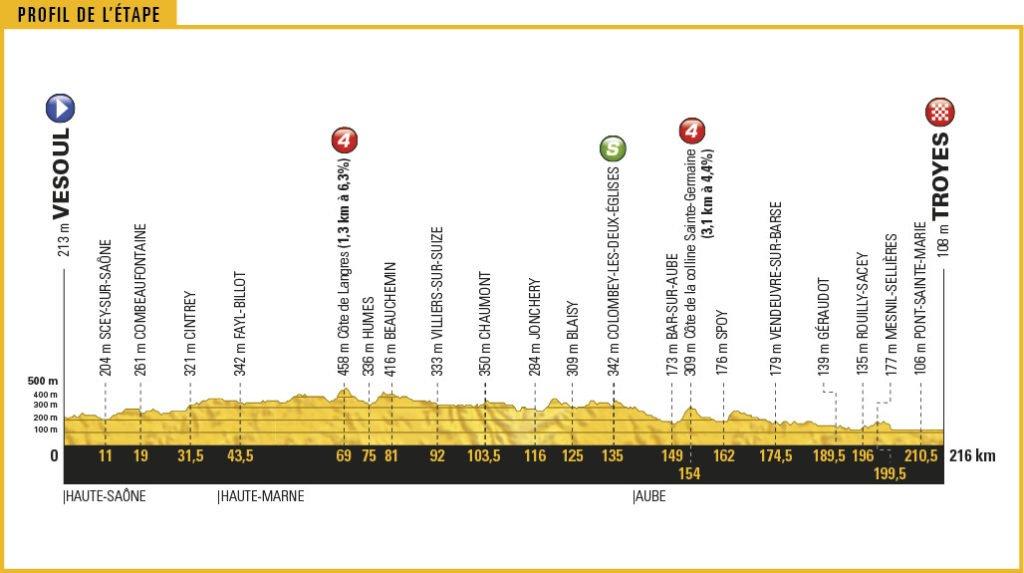 Streckenprofil der Etappe Nummer 6 der Tour de France 2017