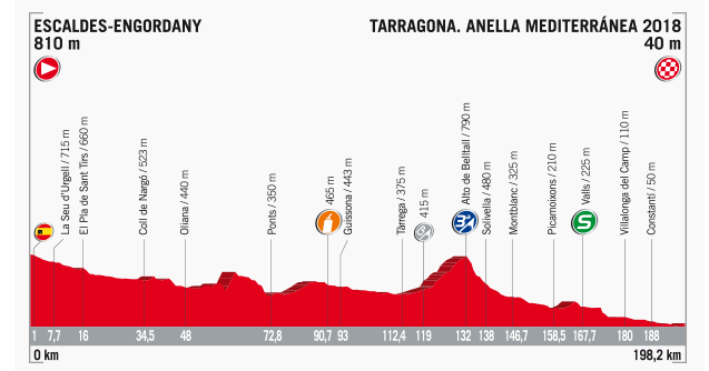 Streckenprofil der Etappe Nummer 4 der Vuelta España 2017