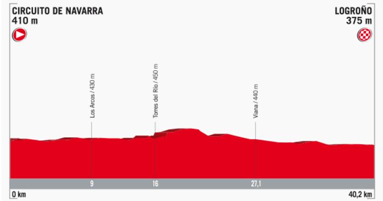 Streckenprofil der Etappe Nummer 16 der Vuelta España 2017
